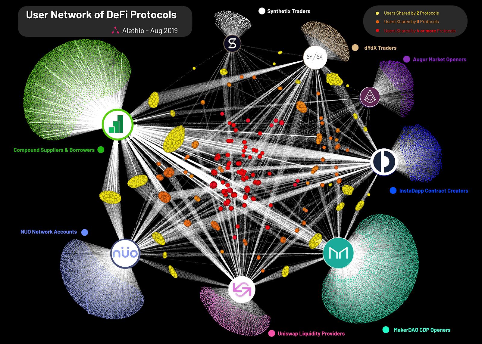 DeFi Platforms