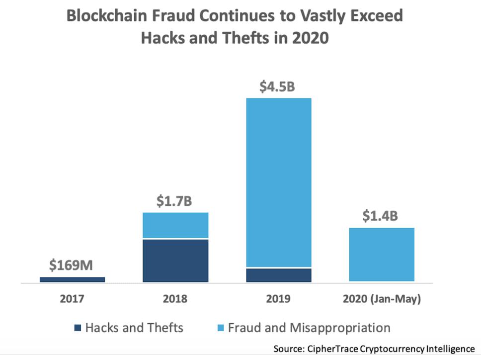 CipherTrace report, 2020