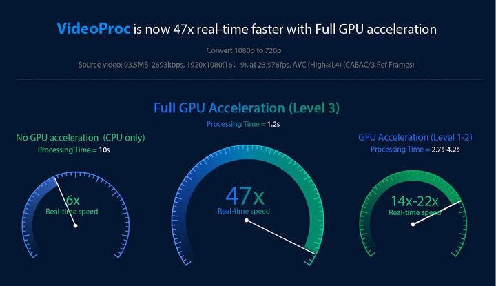 GPU Hardware Acceleration
