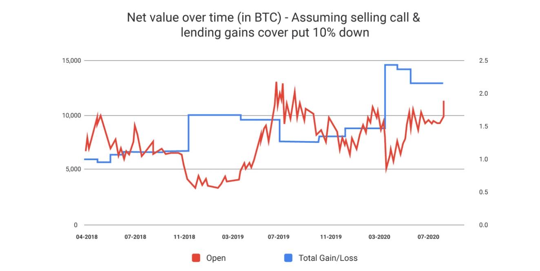 Invictus Capital Bitcoin Alpha Fund