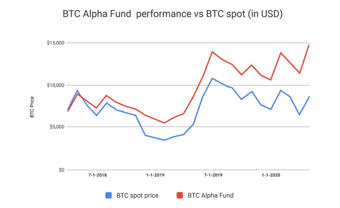 Bitcoin Alpha