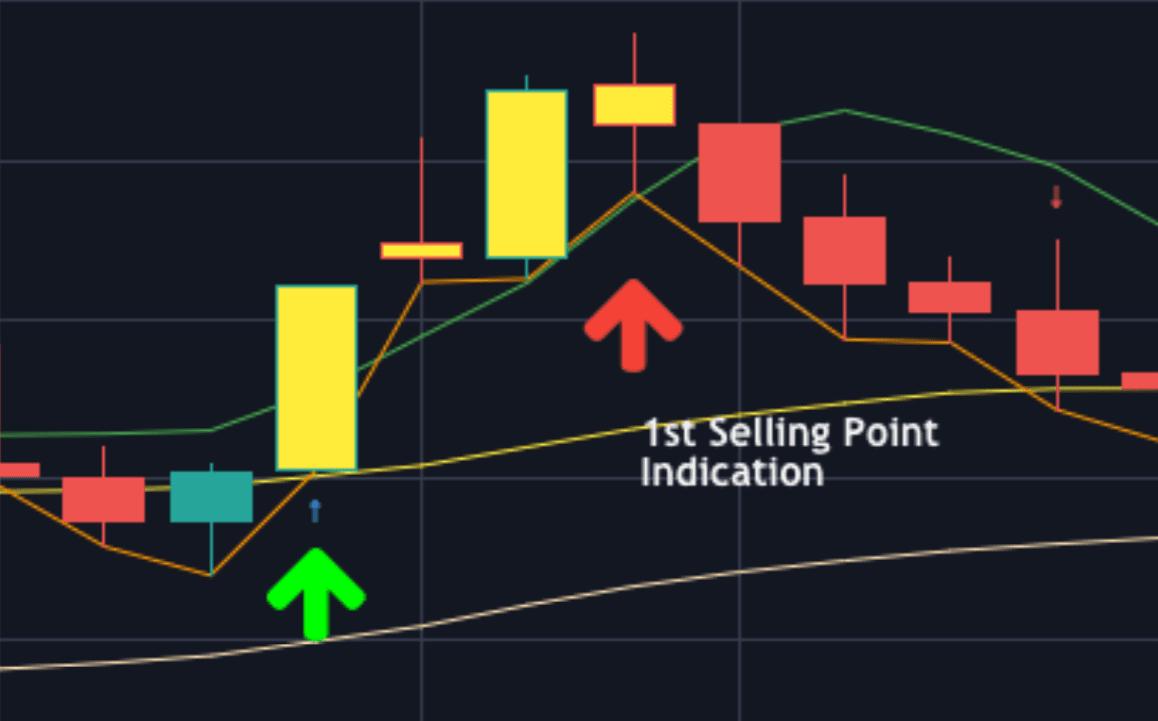 Buy Sell Signal Indicator