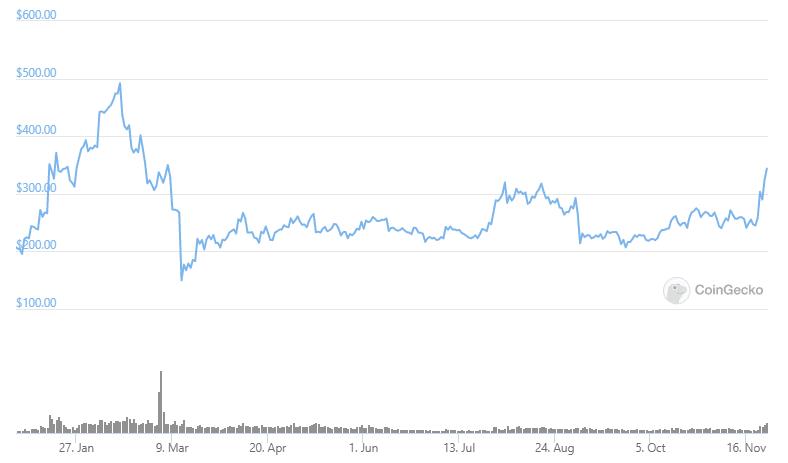 é bitcoin cash um bom investimento 2021 investindo em moeda