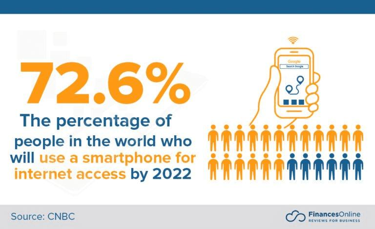 Saas Mobile Statistics