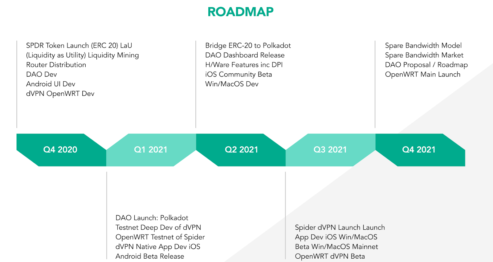 SpiderDAO full roadmap