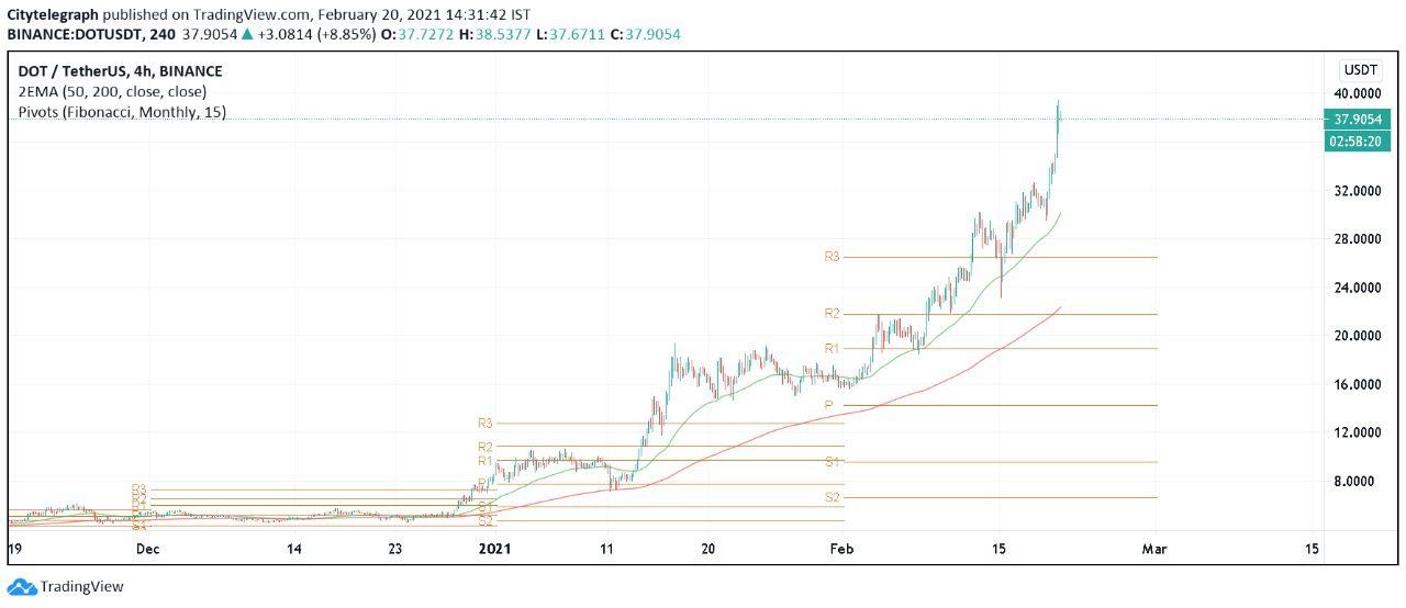 bitcoin crește prețul 2021