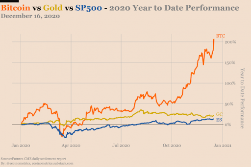 Bitcoin, dollar and gold.
