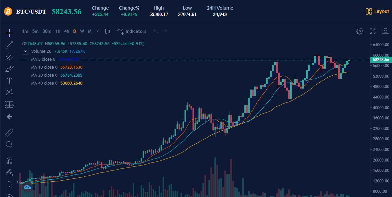 0 2 bitcoin usd)