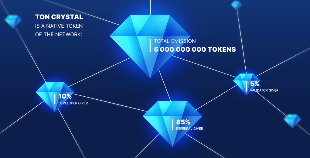 allocation of tokens