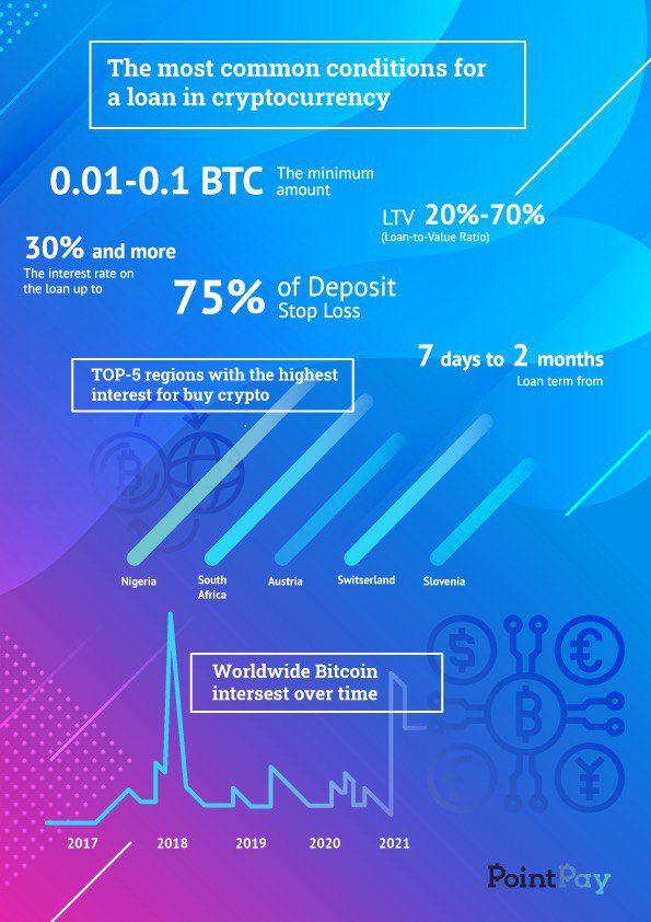 Crypto Lending Terms