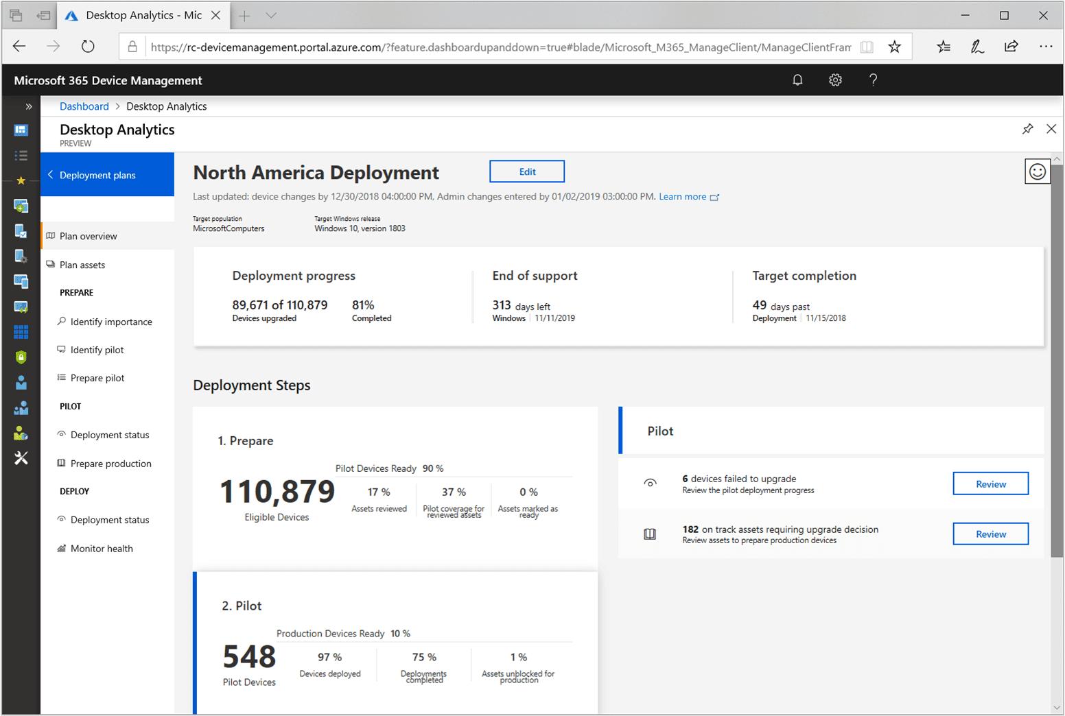 Microsoft windows Technology and Productivity Score