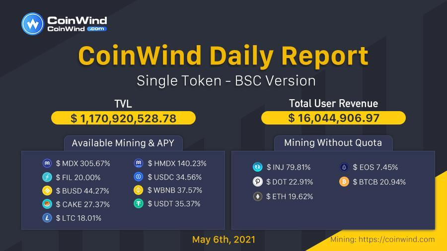 CoinWind Single Token Opportunities on BSC