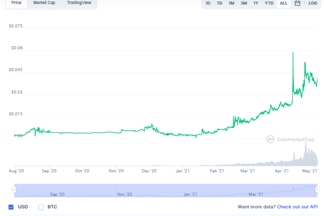 Student coin price chart