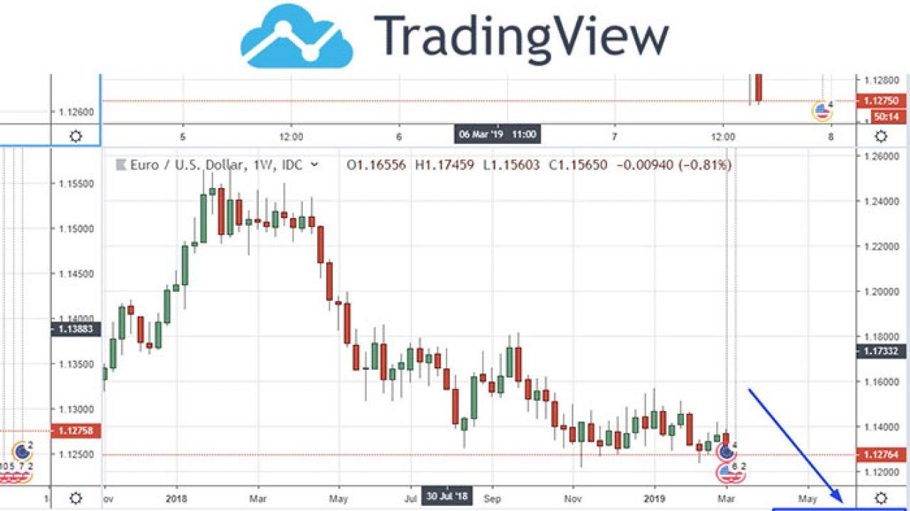tradingview btc media mobilă
