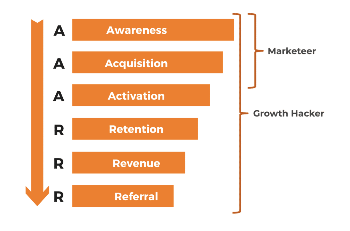 Saas and Traditional Marketing