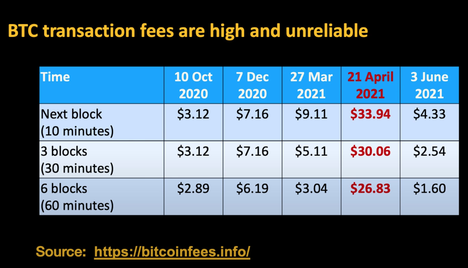 BTC plateaued with an average transaction fee of $4.33