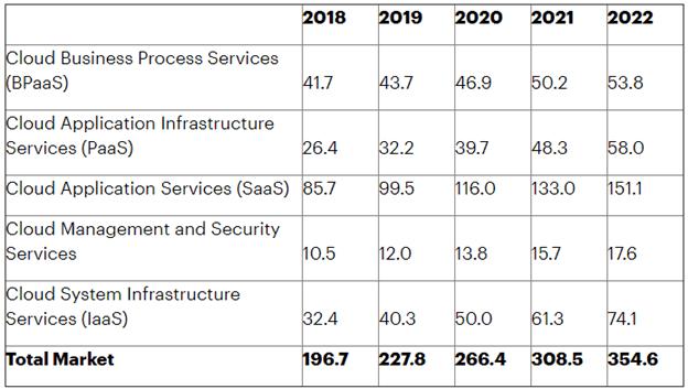 Cloud industry