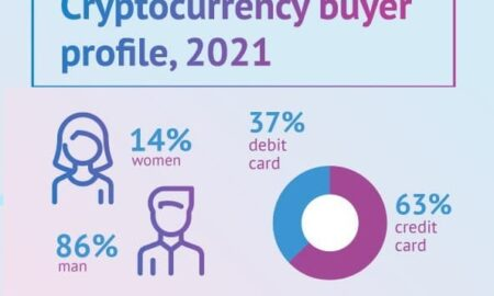 PointPay: Cryptocurrency buyers