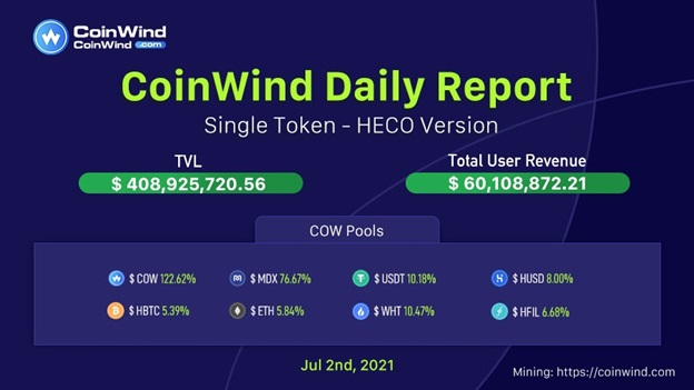 Coinwind Daily Report