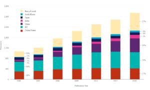 National Survey of College Graduates