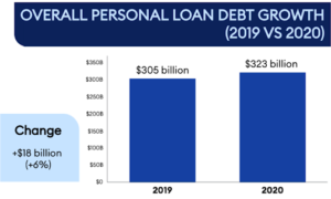 New Research on Loans