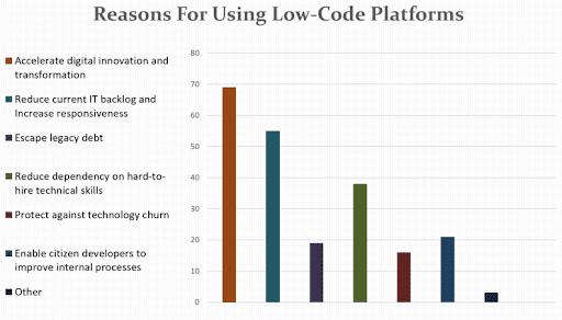 Low Code Tools 2021