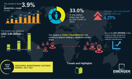 Industrial Maintenance Coatings Market